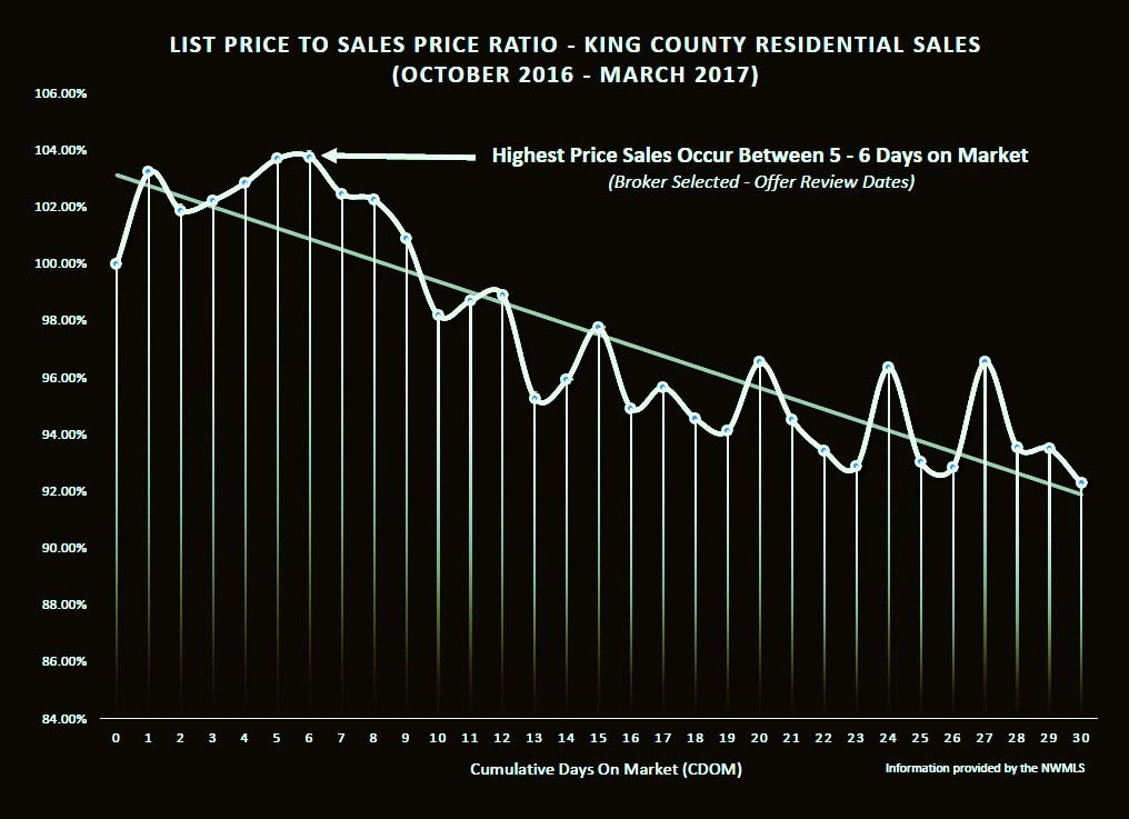 King County LIst Price to Sales Price Ratio based on Cumulative Days On Market
